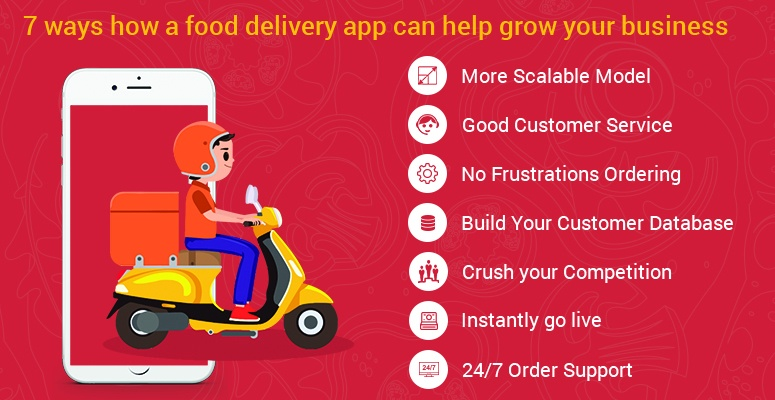 How to Develop an Amazing Food Ordering App? (Complete