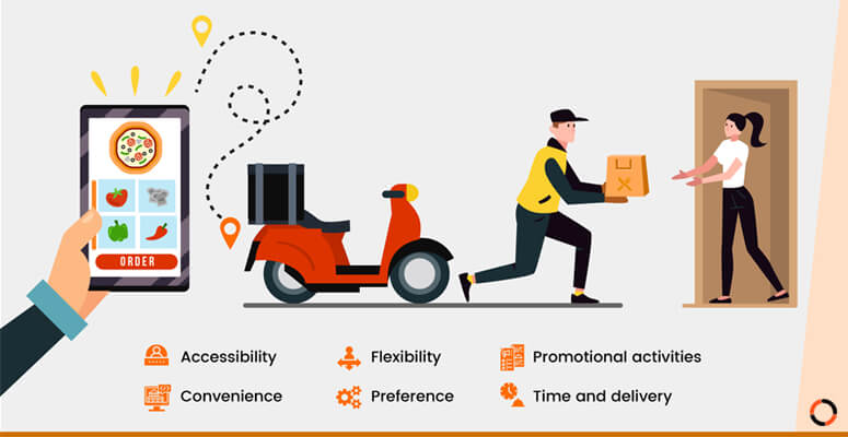 Factors which influence the consumer to use an online food delivery system