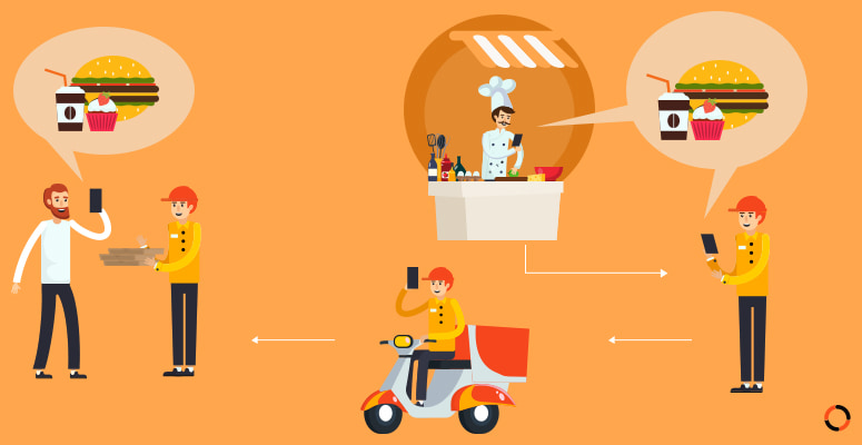 How does the order verification process of multi restaurant delivery software work ?