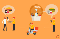 How does the order verification process of multi restaurant delivery software work?