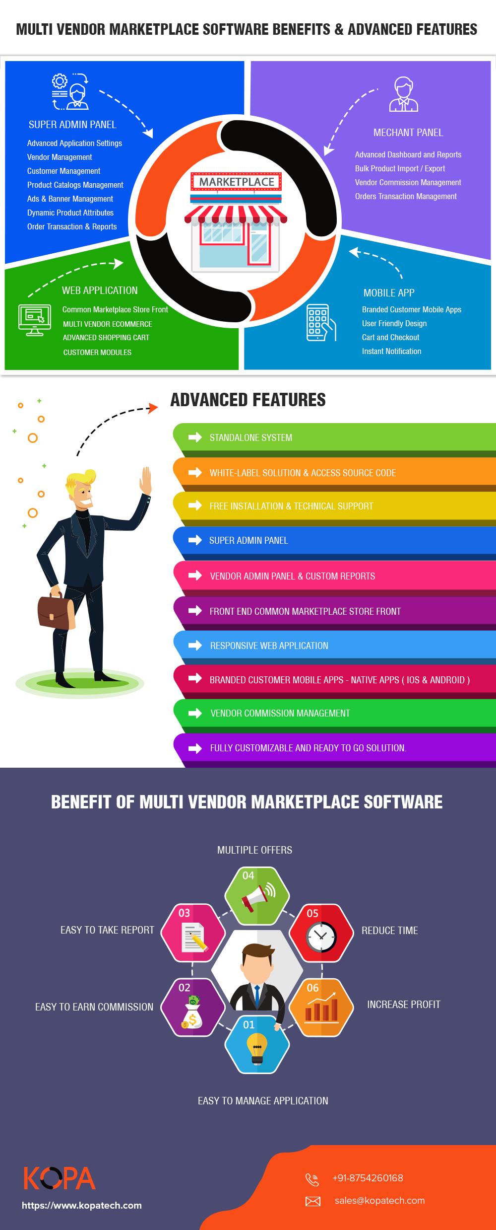 Multi Vendor Marketplace Software - Benefits & Features